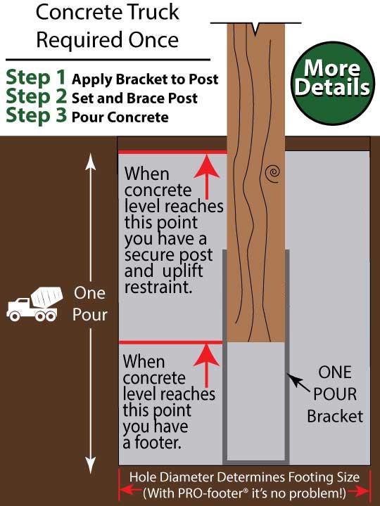 Pole Barn Post Brackets : Pole barn footer foundation post frame