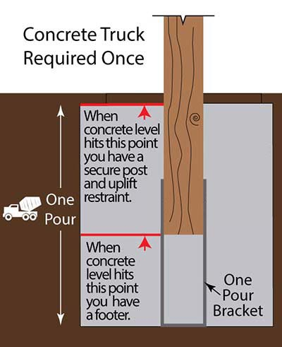 Pole Barn Post Installation Why Use One Pour Foundation